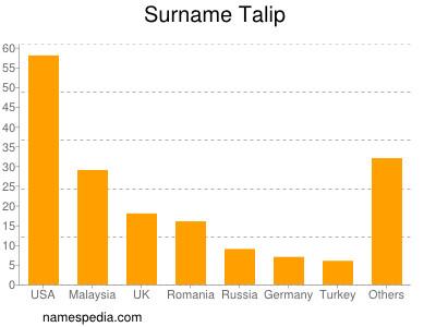 Surname Talip
