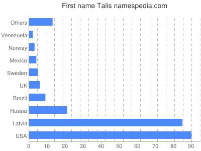 Given name Talis