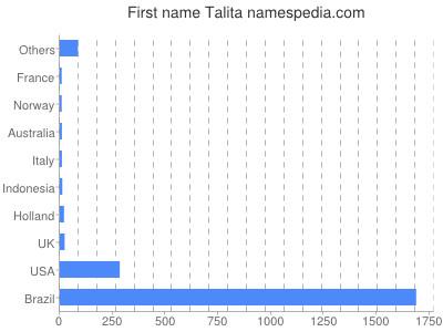 Given name Talita