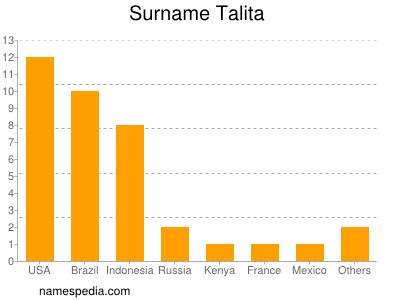 Surname Talita