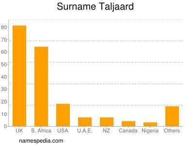 Surname Taljaard