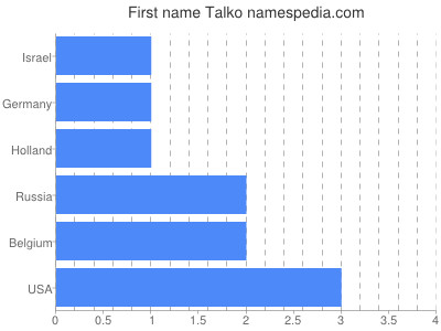 Given name Talko