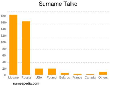 Surname Talko