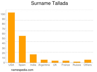 Surname Tallada