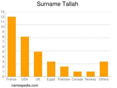 Surname Tallah