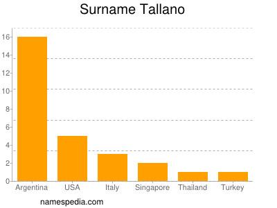 Surname Tallano