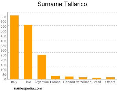 Surname Tallarico