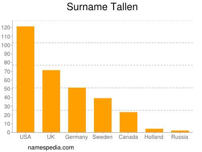 Surname Tallen