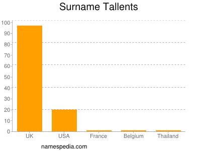 Surname Tallents