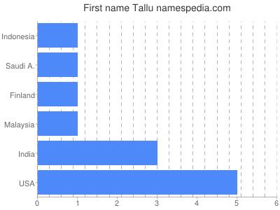Given name Tallu