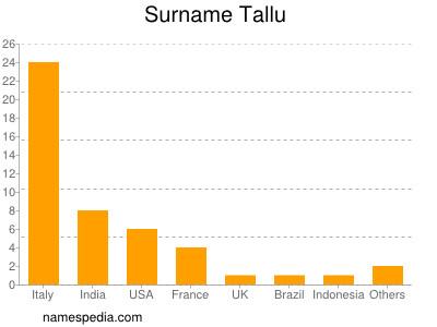 Surname Tallu