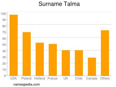 Surname Talma