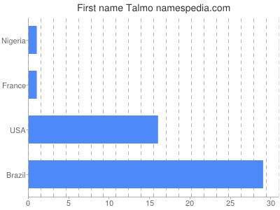 Given name Talmo