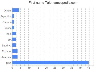 Given name Talo