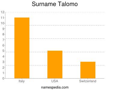Surname Talomo
