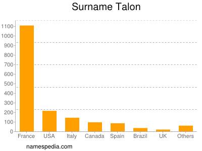 Surname Talon