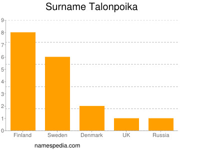 Surname Talonpoika
