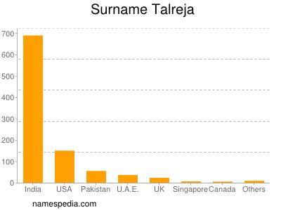 Surname Talreja