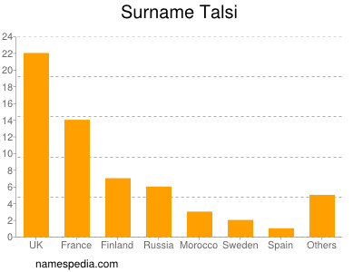 Surname Talsi