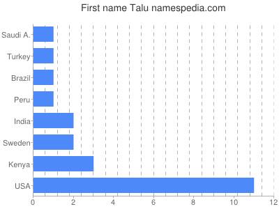 Given name Talu