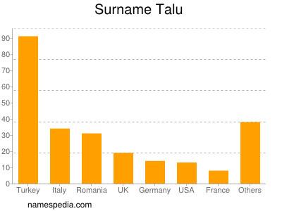 Surname Talu