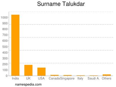Surname Talukdar