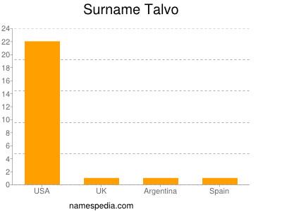 Surname Talvo