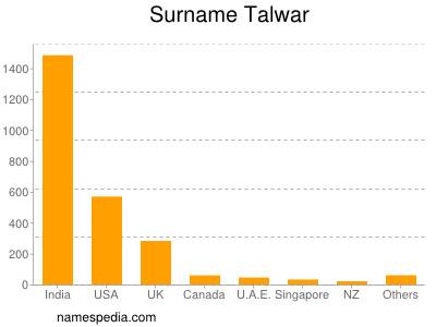 Surname Talwar
