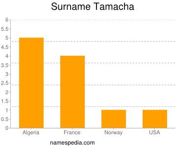 Surname Tamacha