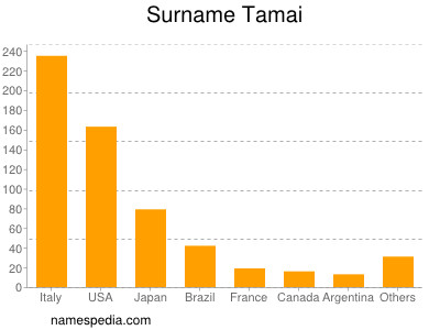 Surname Tamai