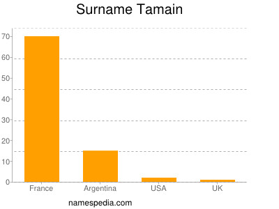 Surname Tamain