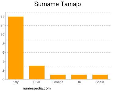 Surname Tamajo