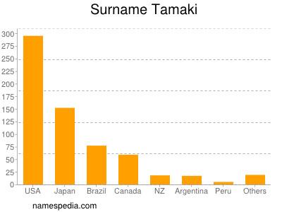 Surname Tamaki