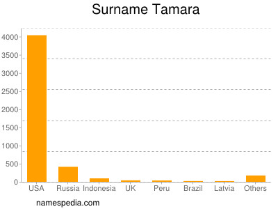 Surname Tamara