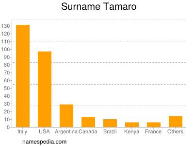 Surname Tamaro