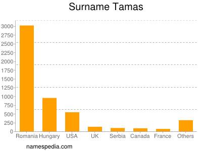 Surname Tamas