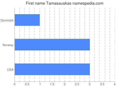 Given name Tamasauskas