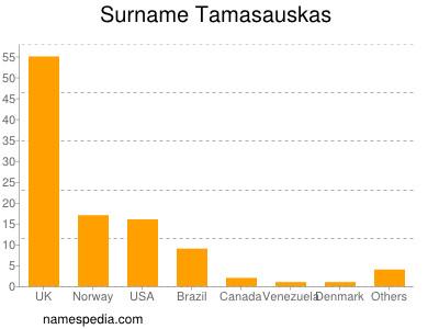 Surname Tamasauskas