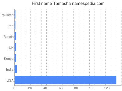 Given name Tamasha