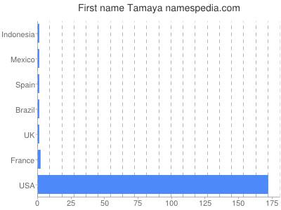 Given name Tamaya