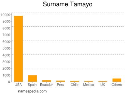 Surname Tamayo