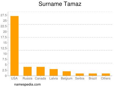 Surname Tamaz