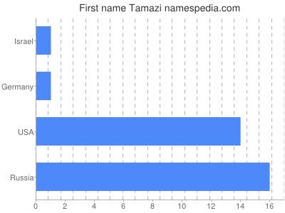 Given name Tamazi