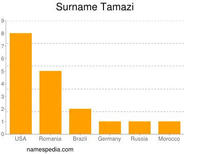 Surname Tamazi