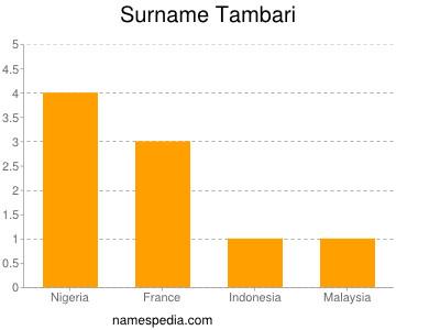 Surname Tambari