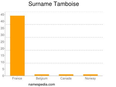Surname Tamboise