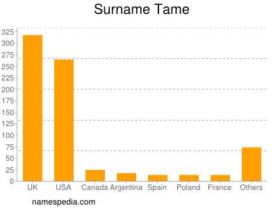 Surname Tame