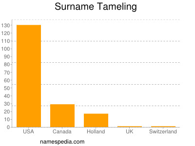 Surname Tameling