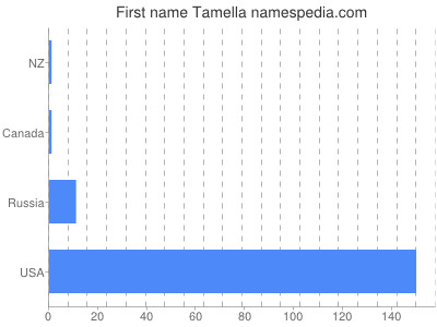 Given name Tamella