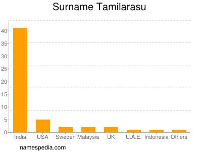 Surname Tamilarasu